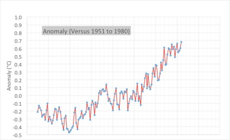 The Global Mean Temperature Anomaly compared to the average during the years 1951 to 1980. The data shows that 2014 was the hottest year on record. A link to the data source is shown at the end of this post.