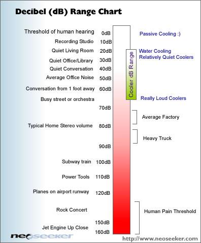 cooler_decibel_chart
