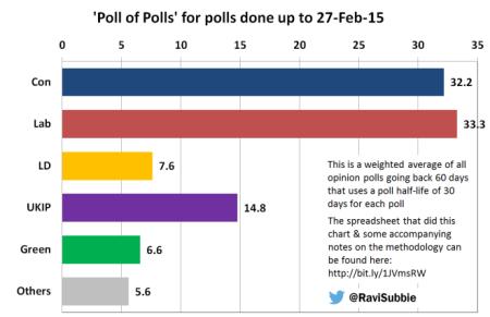 Poll of Polls - 270215
