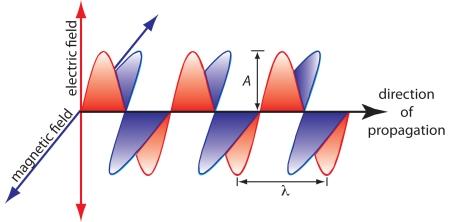 Figure10.1