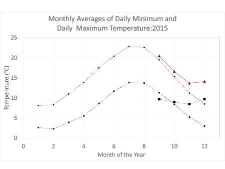 Graph showing the 'Climate Normals' for the daily maximum and minimum temperatures for Kingston upon Thames. Also shown are data from my weather station for September, October, November and December.